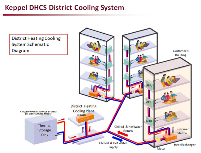 Keppel Dhcs Our Product
